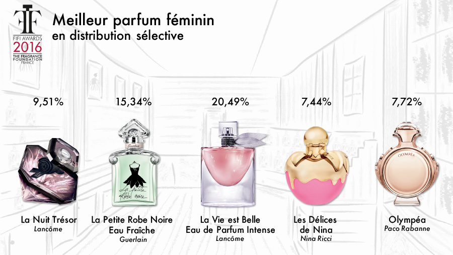 fifi awards 2016 les scores des parfums nomm s the fragrance foundation france. Black Bedroom Furniture Sets. Home Design Ideas