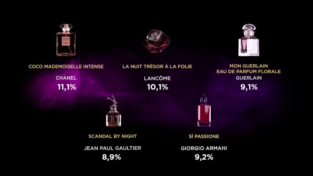 Foundation Fifi The 2019 Fragrance France» Awards rxBCoeWd