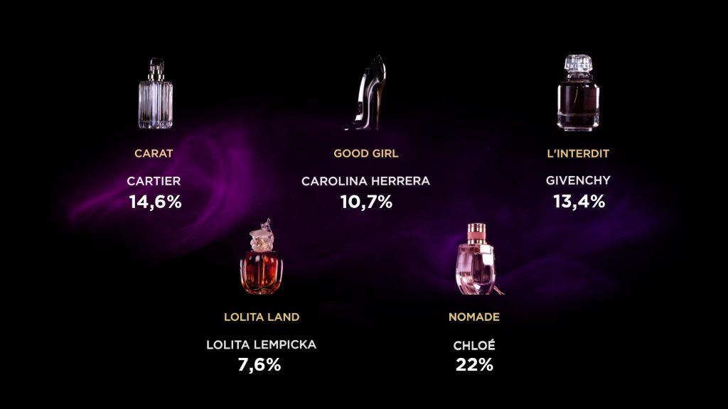 Foundation Fifi Fragrance The France» 2019 Awards wvmN8n0
